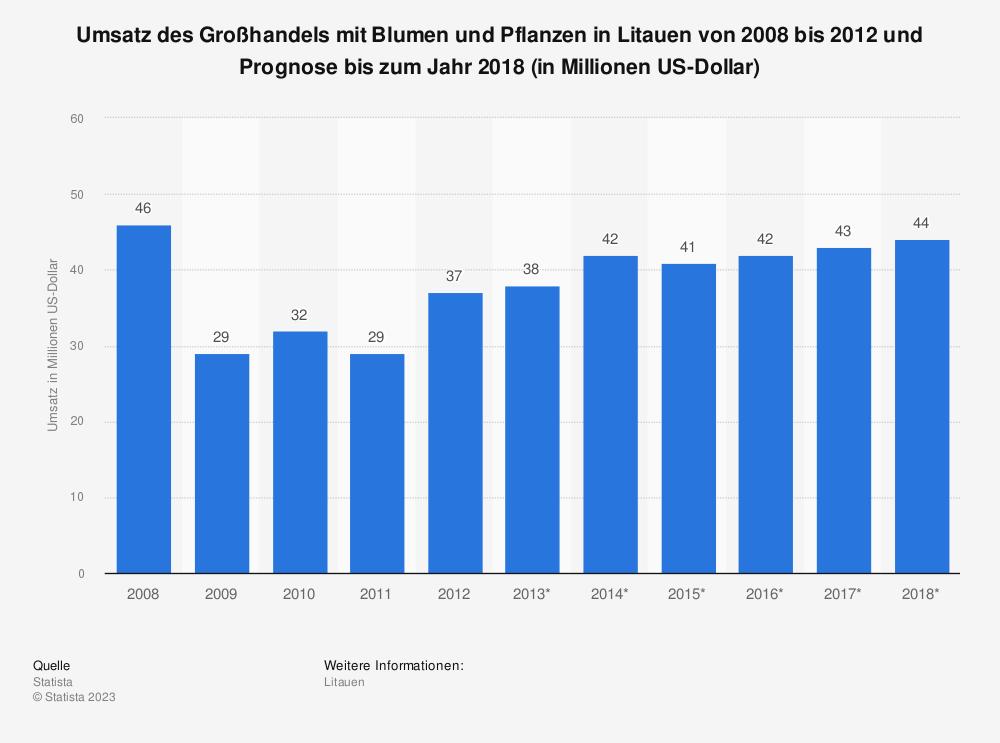 Statistik: Umsatz des Großhandels mit Blumen und Pflanzen in Litauen von 2008 bis 2012 und Prognose bis zum Jahr 2018 (in Millionen US-Dollar) | Statista
