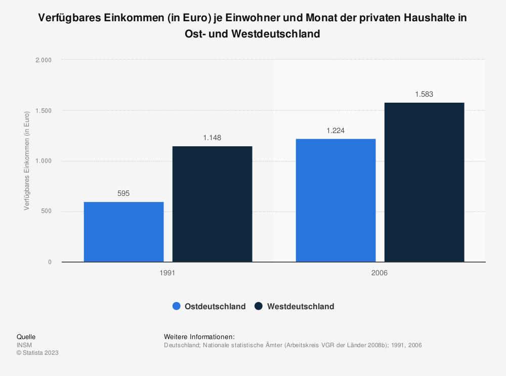 Statistik: Verfügbares Einkommen (in Euro) je Einwohner und Monat der privaten Haushalte in Ost- und Westdeutschland | Statista