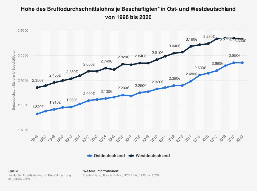 Statistik: Höhe des Bruttodurchschnittslohns je abhängig Beschäftigten* in Ost- und Westdeutschland von 1996 bis 2015 | Statista