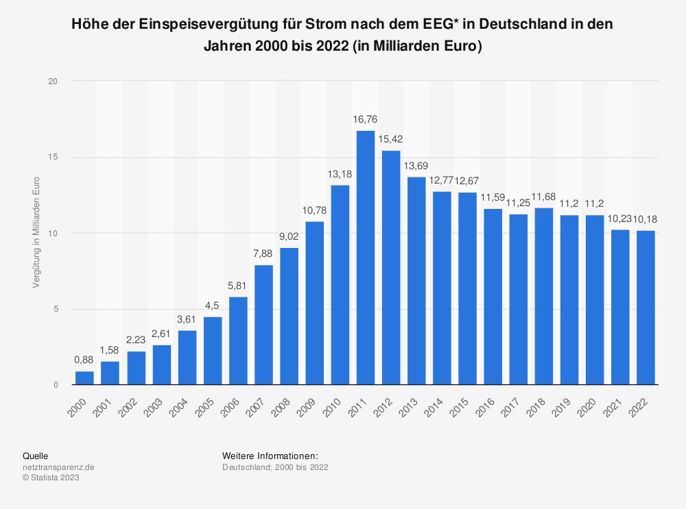 Statistik: Höhe der Einspeisevergütung für Strom nach dem EEG* in Deutschland in den Jahren 2000 bis 2018 (in Milliarden Euro) | Statista