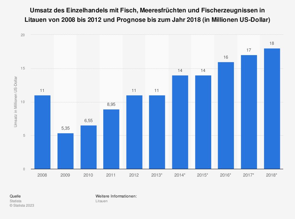Statistik: Umsatz des Einzelhandels mit Fisch, Meeresfrüchten und Fischerzeugnissen in Litauen von 2008 bis 2012 und Prognose bis zum Jahr 2018 (in Millionen US-Dollar) | Statista