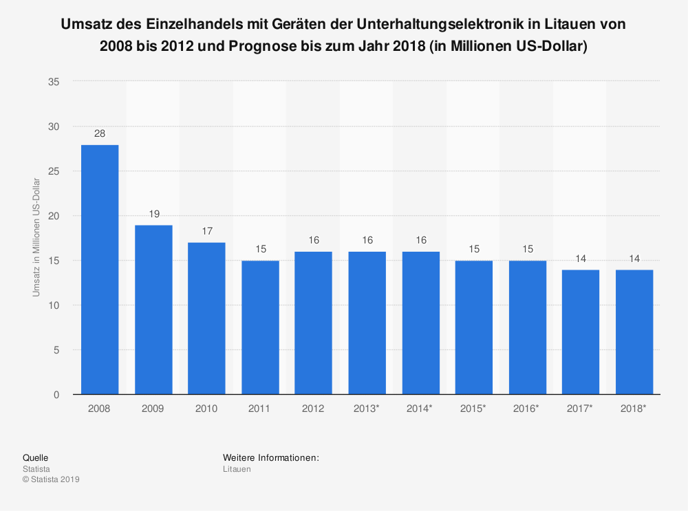 Statistik: Umsatz des Einzelhandels mit Geräten der Unterhaltungselektronik in Litauen von 2008 bis 2012 und Prognose bis zum Jahr 2018 (in Millionen US-Dollar) | Statista
