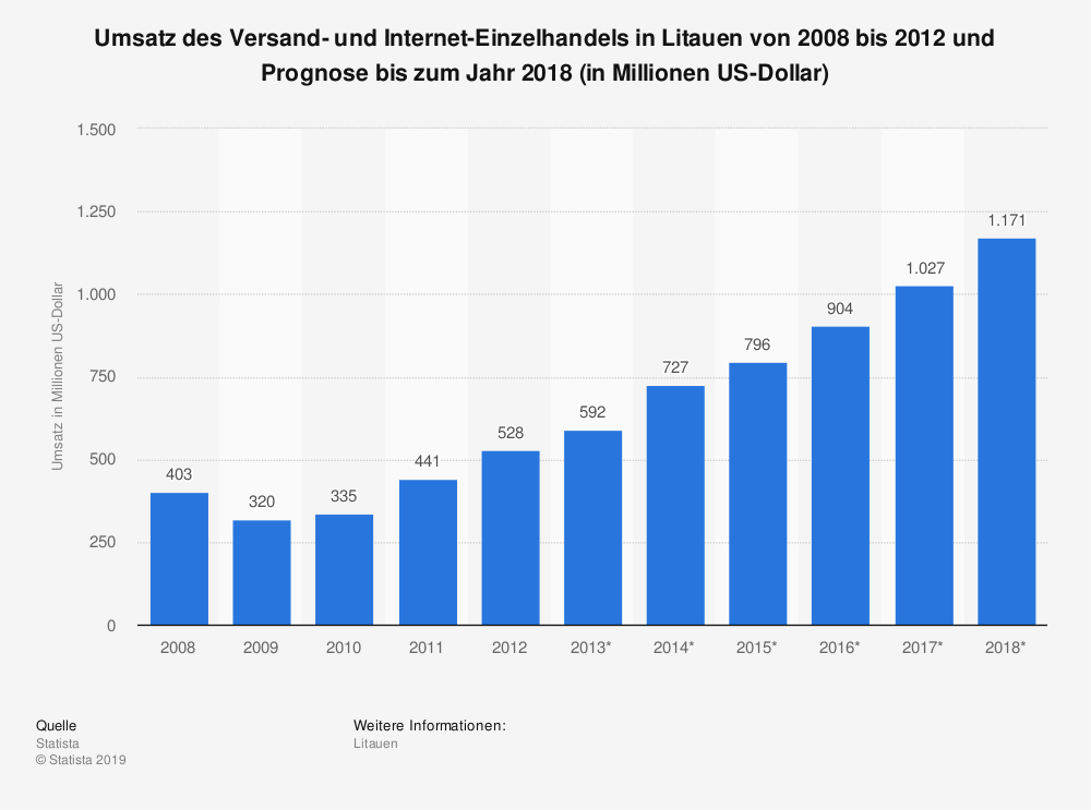Statistik: Umsatz des Versand- und Internet-Einzelhandels in Litauen von 2008 bis 2012 und Prognose bis zum Jahr 2018 (in Millionen US-Dollar) | Statista