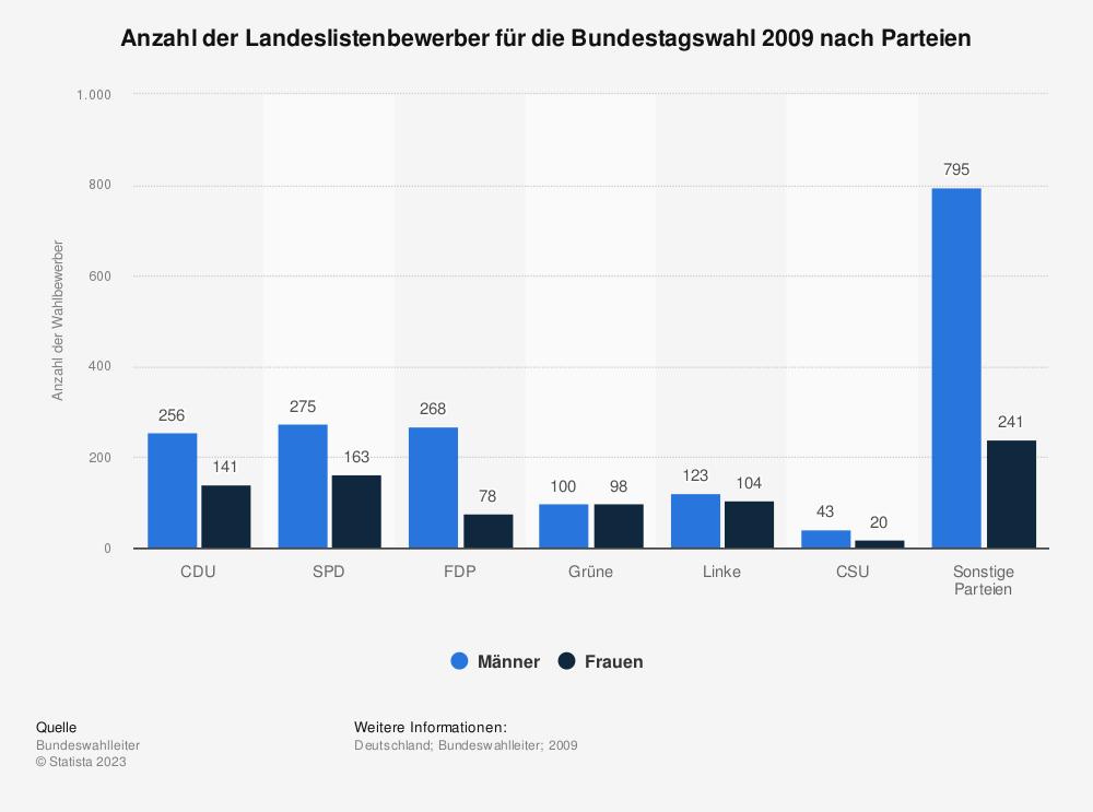 Statistik: Anzahl der Landeslistenbewerber für die Bundestagswahl 2009 nach Parteien   Statista