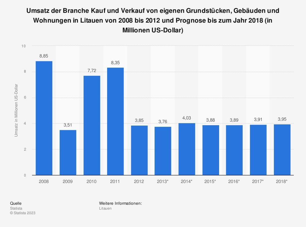 Statistik: Umsatz der Branche Kauf und Verkauf von eigenen Grundstücken, Gebäuden und Wohnungen in Litauen von 2008 bis 2012 und Prognose bis zum Jahr 2018 (in Millionen US-Dollar)   Statista