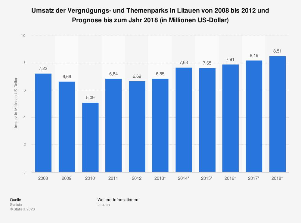 Statistik: Umsatz der Vergnügungs- und Themenparks in Litauen von 2008 bis 2012 und Prognose bis zum Jahr 2018 (in Millionen US-Dollar) | Statista