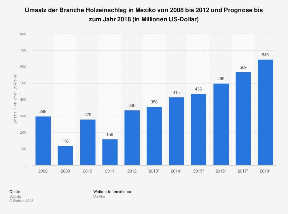 Statistik: Umsatz der Branche Holzeinschlag in Mexiko von 2008 bis 2012 und Prognose bis zum Jahr 2018 (in Millionen US-Dollar) | Statista