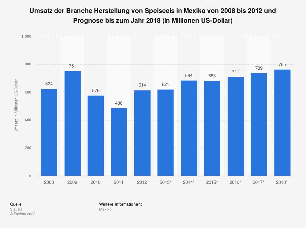 Statistik: Umsatz der Branche Herstellung von Speiseeis in Mexiko von 2008 bis 2012 und Prognose bis zum Jahr 2018 (in Millionen US-Dollar) | Statista