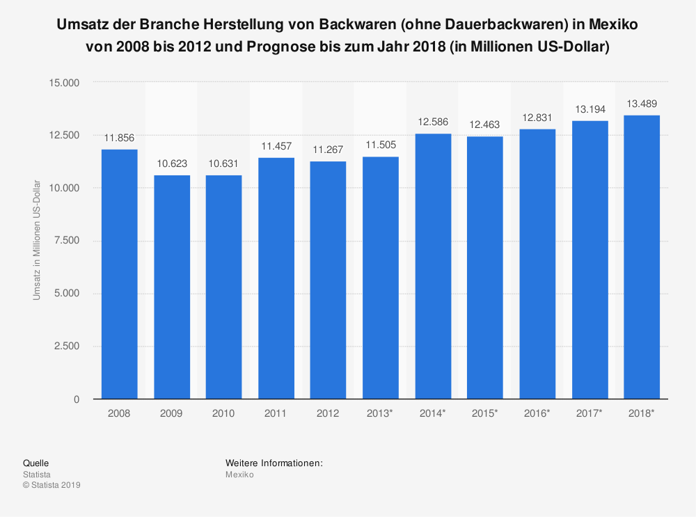 Statistik: Umsatz der Branche Herstellung von Backwaren (ohne Dauerbackwaren) in Mexiko von 2008 bis 2012 und Prognose bis zum Jahr 2018 (in Millionen US-Dollar)   Statista