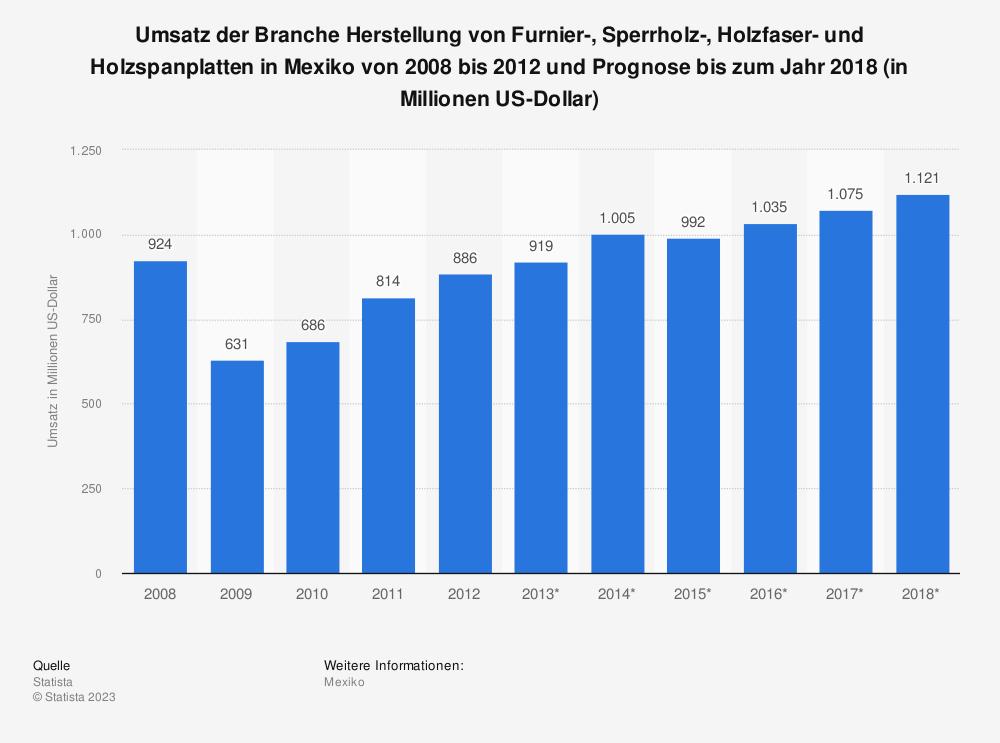 Statistik: Umsatz der Branche Herstellung von Furnier-, Sperrholz-, Holzfaser- und Holzspanplatten in Mexiko von 2008 bis 2012 und Prognose bis zum Jahr 2018 (in Millionen US-Dollar)   Statista