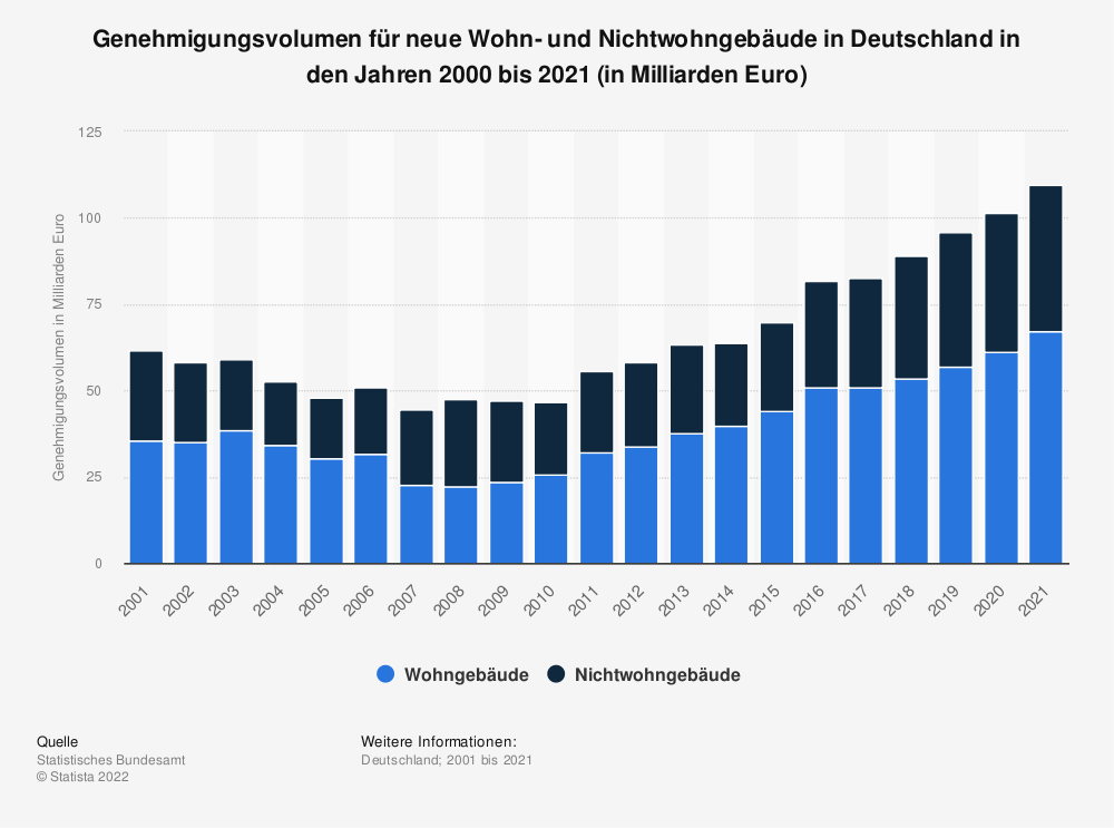 Statistics: Approval volume for new residential and non-residential buildings in Germany in the years 2000 to 2018 (in billions of Euros) | Statista