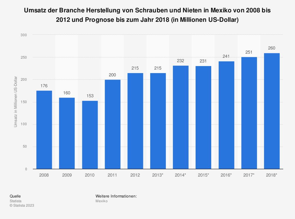 Statistik: Umsatz der Branche Herstellung von Schrauben und Nieten in Mexiko von 2008 bis 2012 und Prognose bis zum Jahr 2018 (in Millionen US-Dollar) | Statista