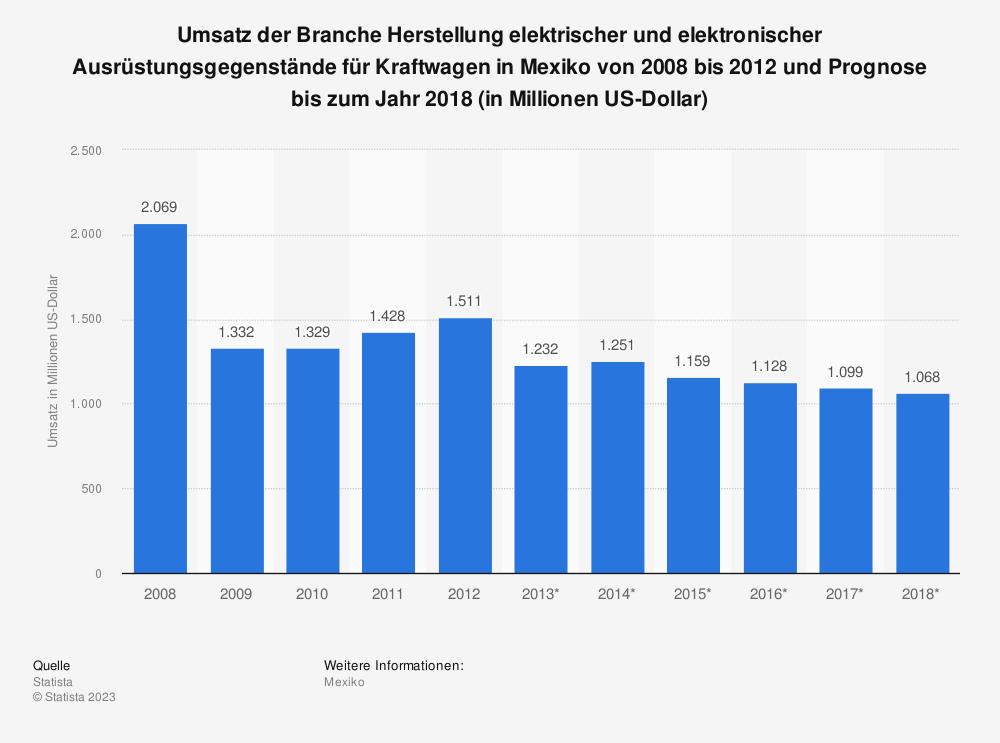 Statistik: Umsatz der Branche Herstellung elektrischer und elektronischer Ausrüstungsgegenstände für Kraftwagen in Mexiko von 2008 bis 2012 und Prognose bis zum Jahr 2018 (in Millionen US-Dollar)   Statista