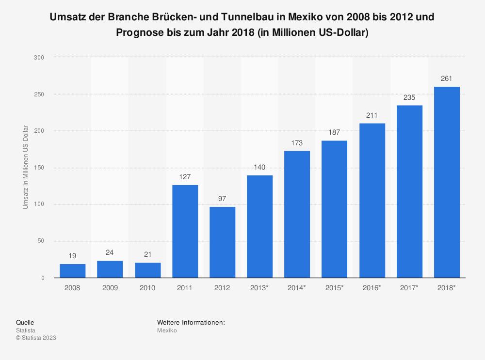 Statistik: Umsatz der Branche Brücken- und Tunnelbau in Mexiko von 2008 bis 2012 und Prognose bis zum Jahr 2018 (in Millionen US-Dollar)   Statista
