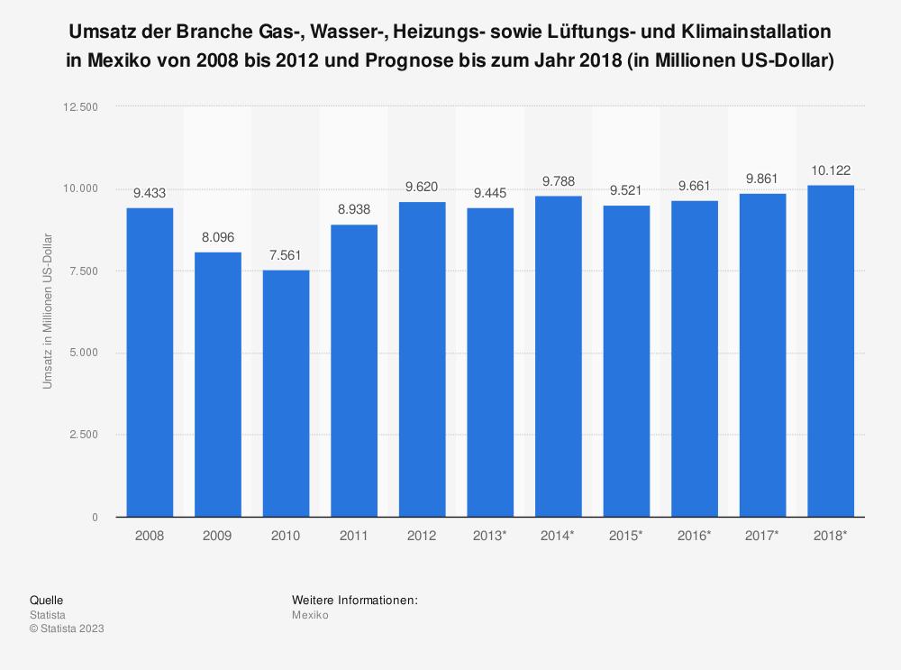 Statistik: Umsatz der Branche Gas-, Wasser-, Heizungs- sowie Lüftungs- und Klimainstallation in Mexiko von 2008 bis 2012 und Prognose bis zum Jahr 2018 (in Millionen US-Dollar)   Statista