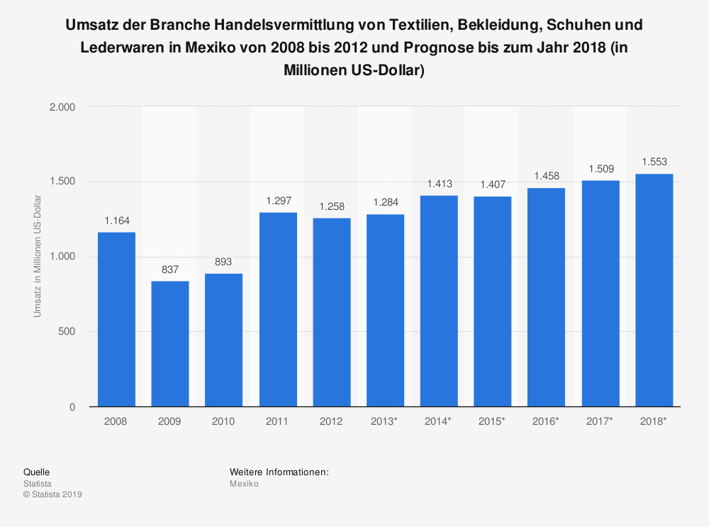 Statistik: Umsatz der Branche Handelsvermittlung von Textilien, Bekleidung, Schuhen und Lederwaren in Mexiko von 2008 bis 2012 und Prognose bis zum Jahr 2018 (in Millionen US-Dollar) | Statista