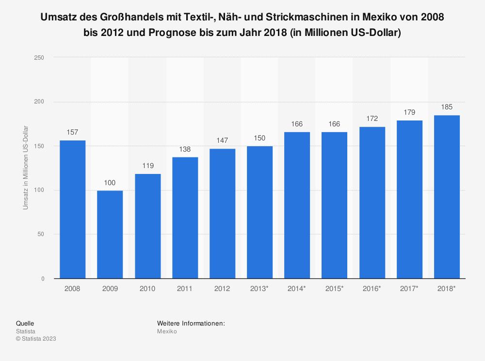 Statistik: Umsatz des Großhandels mit Textil-, Näh- und Strickmaschinen in Mexiko von 2008 bis 2012 und Prognose bis zum Jahr 2018 (in Millionen US-Dollar) | Statista
