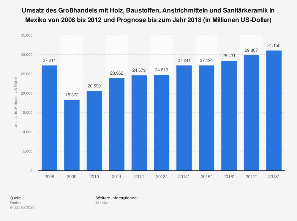 Statistik: Umsatz des Großhandels mit Holz, Baustoffen, Anstrichmitteln und Sanitärkeramik in Mexiko von 2008 bis 2012 und Prognose bis zum Jahr 2018 (in Millionen US-Dollar)   Statista
