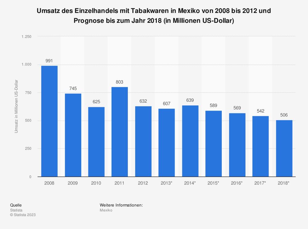 Statistik: Umsatz des Einzelhandels mit Tabakwaren in Mexiko von 2008 bis 2012 und Prognose bis zum Jahr 2018 (in Millionen US-Dollar) | Statista