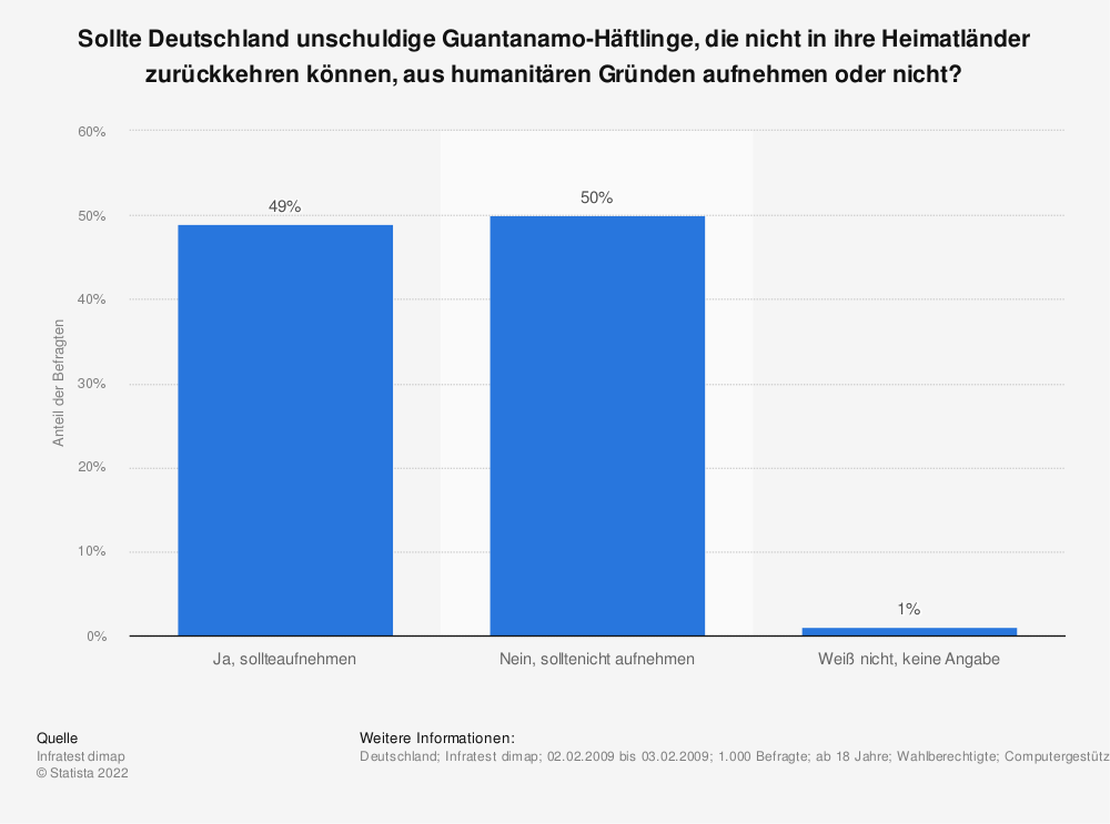 Statistik: Sollte Deutschland unschuldige Guantanamo-Häftlinge, die nicht in ihre Heimatländer zurückkehren können, aus humanitären Gründen aufnehmen oder nicht? | Statista