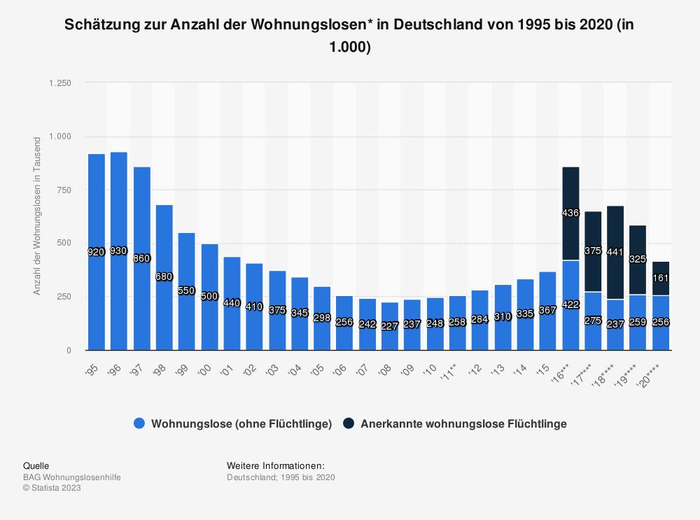 Statistik: Schätzung zur Anzahl der Wohnungslosen* in Deutschland von 1995 bis 2017 (in 1.000) | Statista
