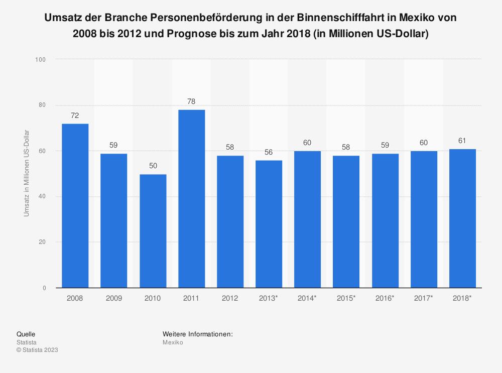 Statistik: Umsatz der Branche Personenbeförderung in der Binnenschifffahrt in Mexiko von 2008 bis 2012 und Prognose bis zum Jahr 2018 (in Millionen US-Dollar) | Statista