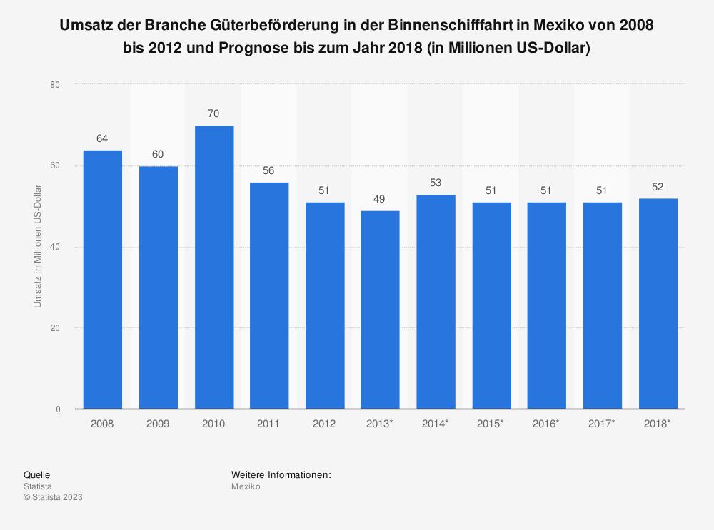 Statistik: Umsatz der Branche Güterbeförderung in der Binnenschifffahrt in Mexiko von 2008 bis 2012 und Prognose bis zum Jahr 2018 (in Millionen US-Dollar) | Statista