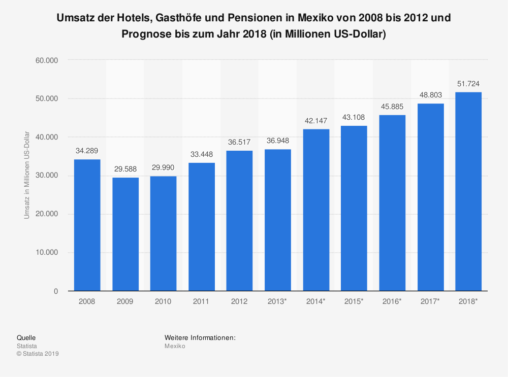 Statistik: Umsatz der Hotels, Gasthöfe und Pensionen in Mexiko von 2008 bis 2012 und Prognose bis zum Jahr 2018 (in Millionen US-Dollar) | Statista