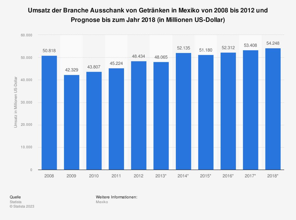 Statistik: Umsatz der Branche Ausschank von Getränken in Mexiko von 2008 bis 2012 und Prognose bis zum Jahr 2018 (in Millionen US-Dollar) | Statista