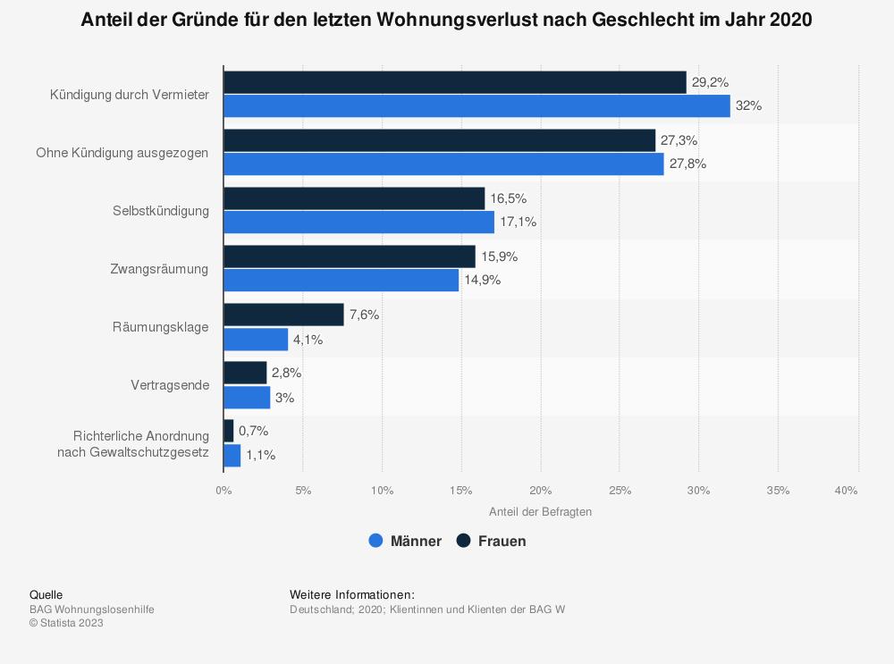 Statistik: Anteil der Gründe für den letzten Wohnungsverlust nach Geschlecht im Jahr 2006 | Statista