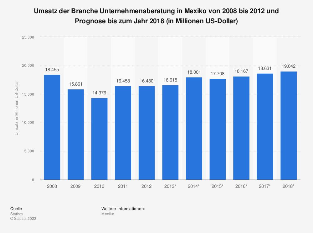 Statistik: Umsatz der Branche Unternehmensberatung in Mexiko von 2008 bis 2012 und Prognose bis zum Jahr 2018 (in Millionen US-Dollar) | Statista