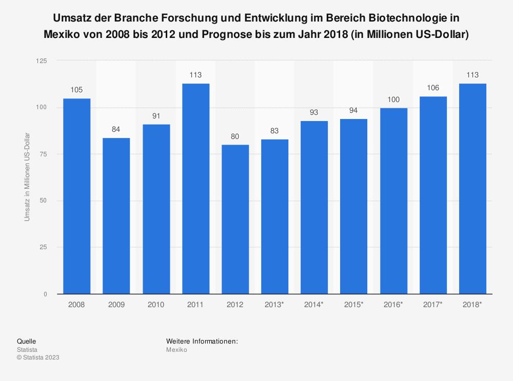 Statistik: Umsatz der Branche Forschung und Entwicklung im Bereich Biotechnologie in Mexiko von 2008 bis 2012 und Prognose bis zum Jahr 2018 (in Millionen US-Dollar)   Statista