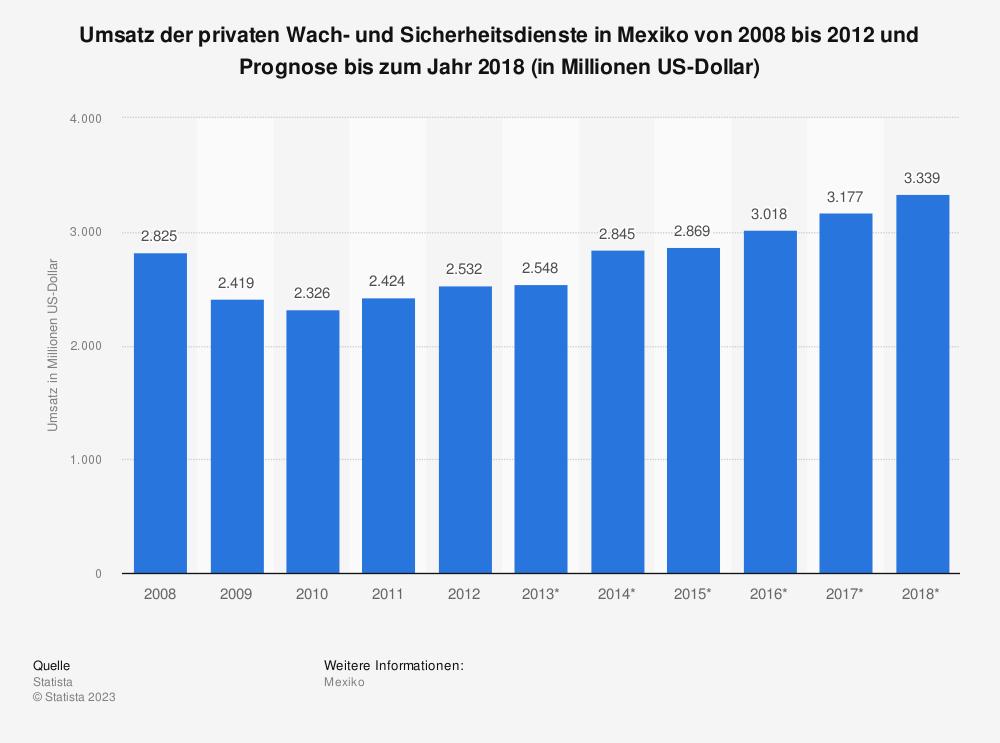 Statistik: Umsatz der privaten Wach- und Sicherheitsdienste in Mexiko von 2008 bis 2012 und Prognose bis zum Jahr 2018 (in Millionen US-Dollar) | Statista