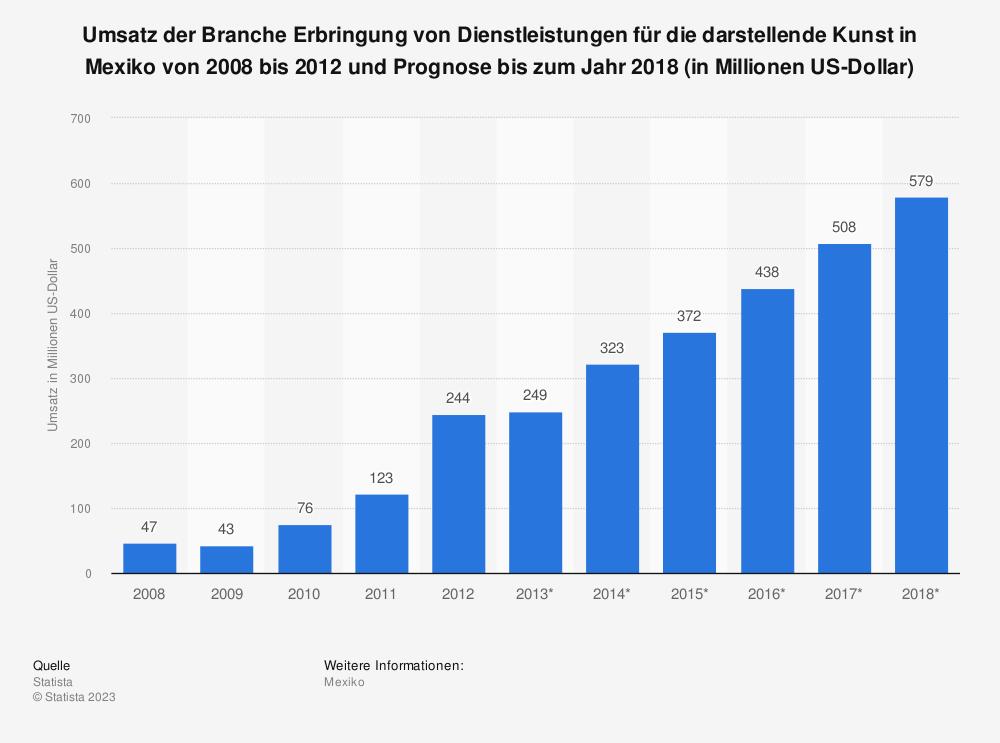 Statistik: Umsatz der Branche Erbringung von Dienstleistungen für die darstellende Kunst in Mexiko von 2008 bis 2012 und Prognose bis zum Jahr 2018 (in Millionen US-Dollar) | Statista