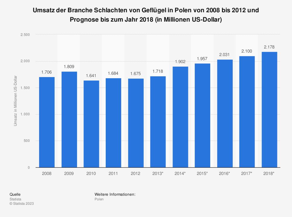 Statistik: Umsatz der Branche Schlachten von Geflügel in Polen von 2008 bis 2012 und Prognose bis zum Jahr 2018 (in Millionen US-Dollar) | Statista