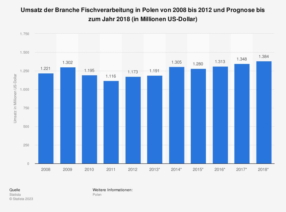 Statistik: Umsatz der Branche Fischverarbeitung in Polen von 2008 bis 2012 und Prognose bis zum Jahr 2018 (in Millionen US-Dollar) | Statista