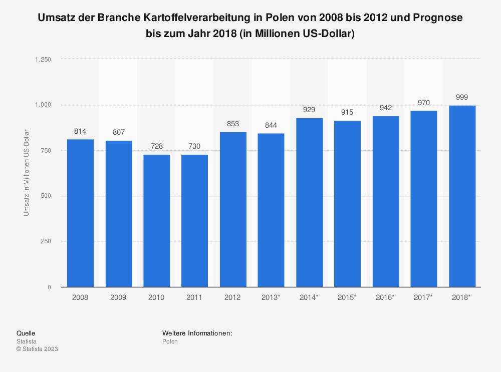 Statistik: Umsatz der Branche Kartoffelverarbeitung in Polen von 2008 bis 2012 und Prognose bis zum Jahr 2018 (in Millionen US-Dollar)   Statista