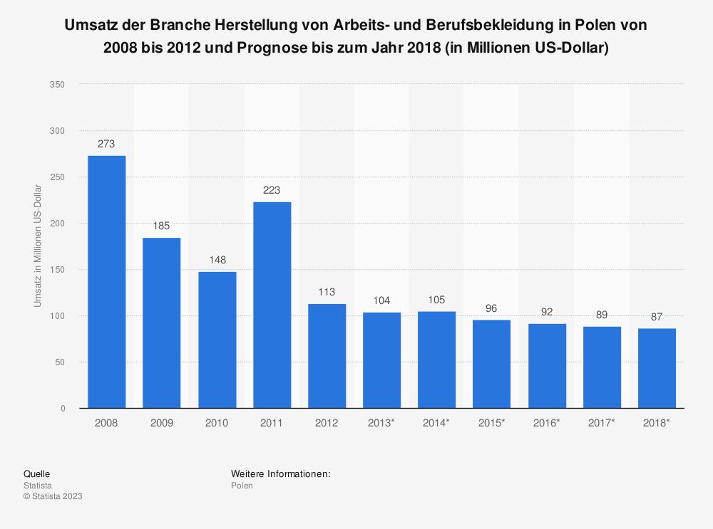 Statistik: Umsatz der Branche Herstellung von Arbeits- und Berufsbekleidung in Polen von 2008 bis 2012 und Prognose bis zum Jahr 2018 (in Millionen US-Dollar) | Statista