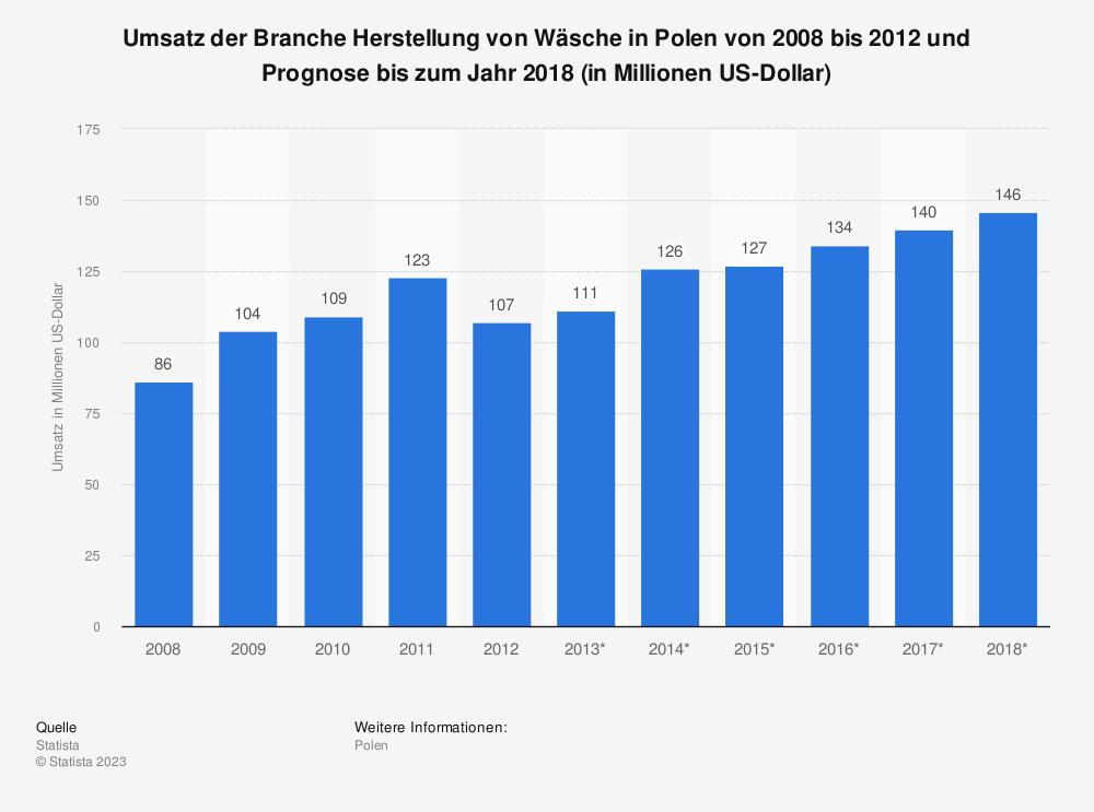 Statistik: Umsatz der Branche Herstellung von Wäsche in Polen von 2008 bis 2012 und Prognose bis zum Jahr 2018 (in Millionen US-Dollar)   Statista