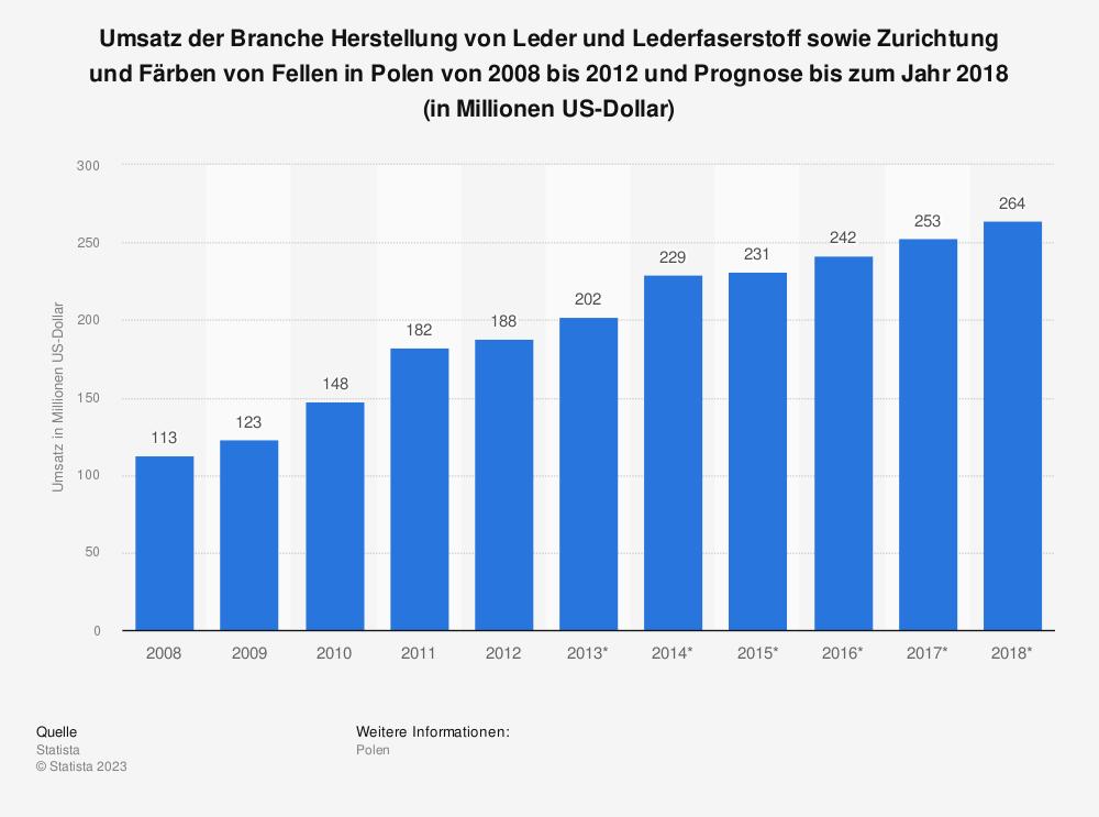 Statistik: Umsatz der Branche Herstellung von Leder und Lederfaserstoff sowie Zurichtung und Färben von Fellen in Polen von 2008 bis 2012 und Prognose bis zum Jahr 2018 (in Millionen US-Dollar) | Statista