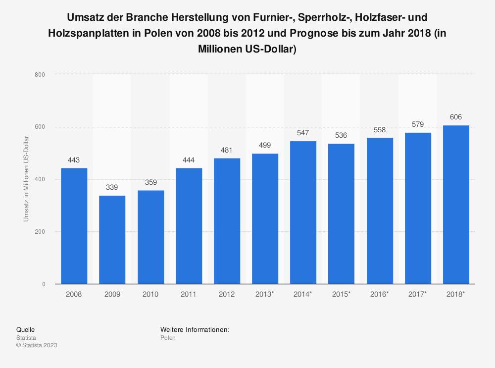 Statistik: Umsatz der Branche Herstellung von Furnier-, Sperrholz-, Holzfaser- und Holzspanplatten in Polen von 2008 bis 2012 und Prognose bis zum Jahr 2018 (in Millionen US-Dollar) | Statista