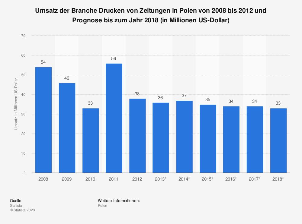 Statistik: Umsatz der Branche Drucken von Zeitungen in Polen von 2008 bis 2012 und Prognose bis zum Jahr 2018 (in Millionen US-Dollar) | Statista