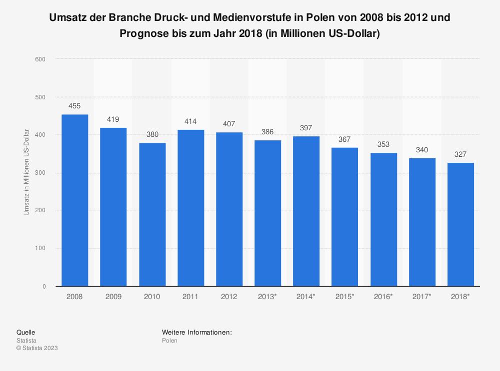 Statistik: Umsatz der Branche Druck- und Medienvorstufe in Polen von 2008 bis 2012 und Prognose bis zum Jahr 2018 (in Millionen US-Dollar)   Statista