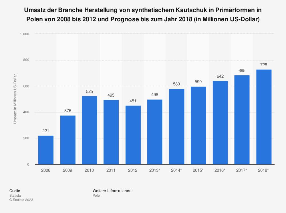 Statistik: Umsatz der Branche Herstellung von synthetischem Kautschuk in Primärformen in Polen von 2008 bis 2012 und Prognose bis zum Jahr 2018 (in Millionen US-Dollar) | Statista