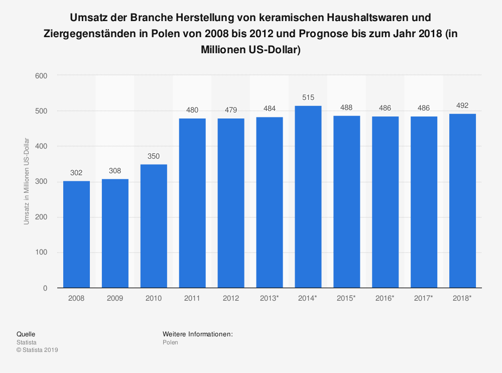 Statistik: Umsatz der Branche Herstellung von keramischen Haushaltswaren und Ziergegenständen in Polen von 2008 bis 2012 und Prognose bis zum Jahr 2018 (in Millionen US-Dollar) | Statista