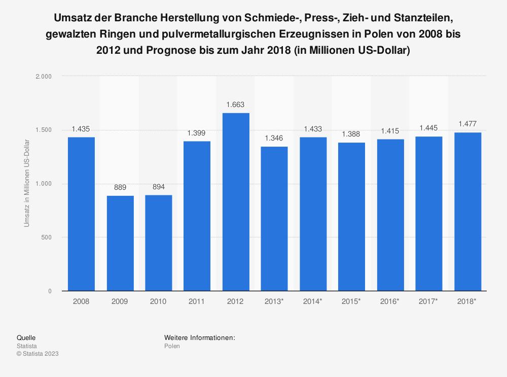 Statistik: Umsatz der Branche Herstellung von Schmiede-, Press-, Zieh- und Stanzteilen, gewalzten Ringen und pulvermetallurgischen Erzeugnissen in Polen von 2008 bis 2012 und Prognose bis zum Jahr 2018 (in Millionen US-Dollar) | Statista