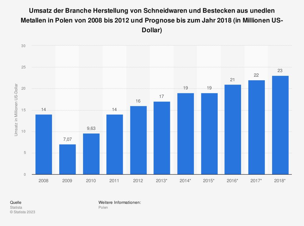 Statistik: Umsatz der Branche Herstellung von Schneidwaren und Bestecken aus unedlen Metallen in Polen von 2008 bis 2012 und Prognose bis zum Jahr 2018 (in Millionen US-Dollar) | Statista
