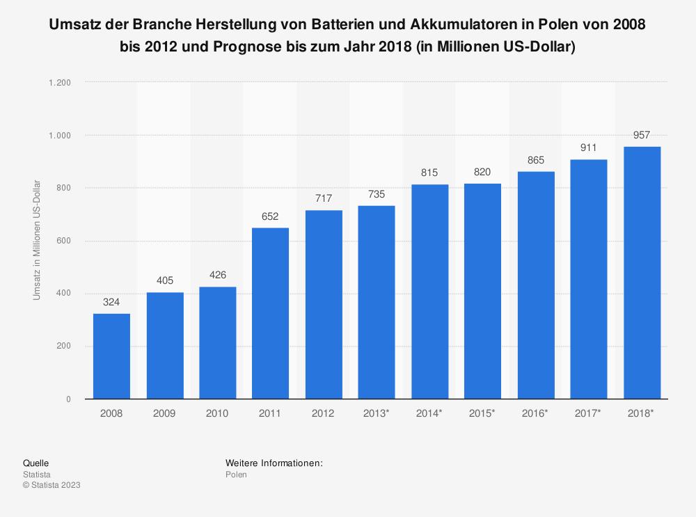Statistik: Umsatz der Branche Herstellung von Batterien und Akkumulatoren in Polen von 2008 bis 2012 und Prognose bis zum Jahr 2018 (in Millionen US-Dollar) | Statista