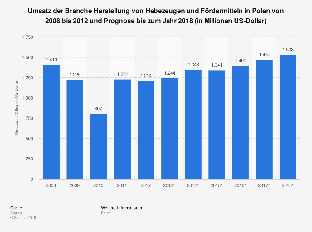 Statistik: Umsatz der Branche Herstellung von Hebezeugen und Fördermitteln in Polen von 2008 bis 2012 und Prognose bis zum Jahr 2018 (in Millionen US-Dollar)   Statista