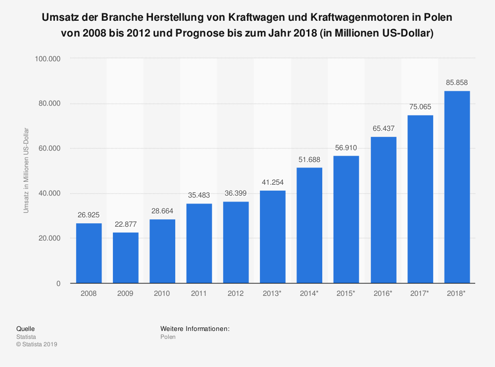 Statistik: Umsatz der Branche Herstellung von Kraftwagen und Kraftwagenmotoren in Polen von 2008 bis 2012 und Prognose bis zum Jahr 2018 (in Millionen US-Dollar) | Statista